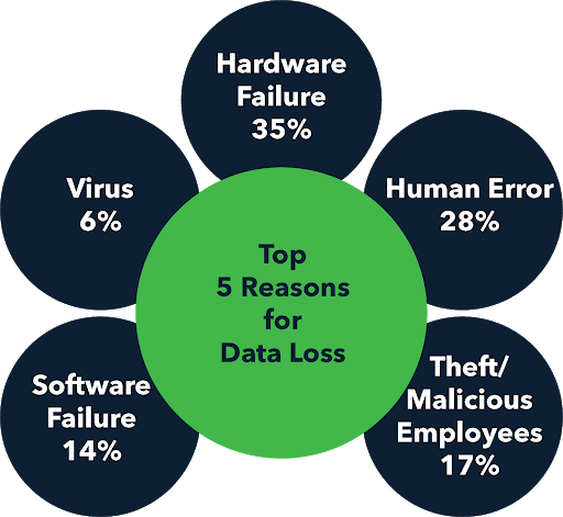 data loss graphic